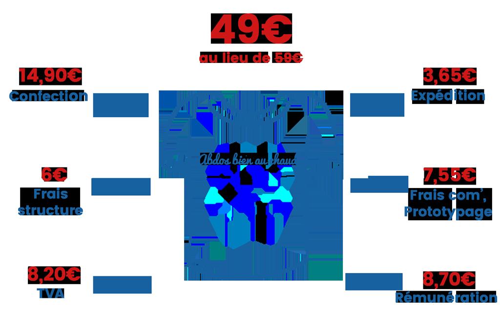 Explication du prix du tee shirt original
